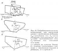 Рис. 14. Гидродинамические силы при циркуляции с продольными реданами