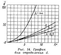 Рис. 14. График для определения d