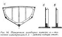 Рис. 14. Поперечная переборка катера