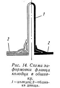 Рис. 14. Схема з-формовки фланца колодца в обшивку