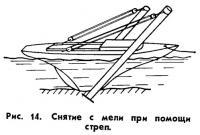 Рис. 14. Снятие с мели при помощи стрел