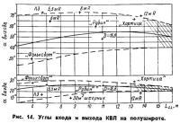 Рис. 14. Углы входа и выхода КВЛ на полушироте