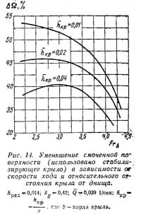 Рис. 14. Уменьшение смоченной поверхности зависимости от скорости хода