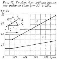 Рис. 15. График для выбора размеров реданов