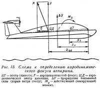 Рис. 15. Схема к определению аэродинамического фокуса аппарата