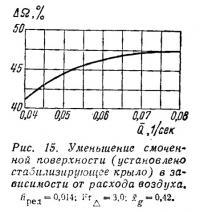 Рис. 15. Уменьшение смоченной поверхности в зависимости от расхода воздуха