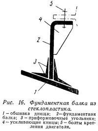 Рис. 16. Фундаментная балка из стеклопластика