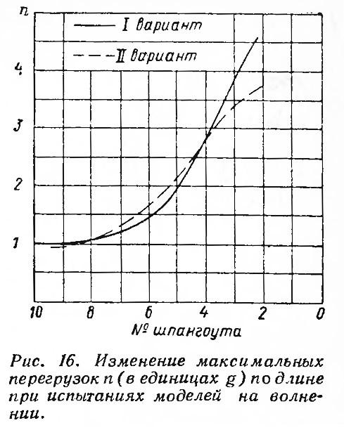 Рис. 16. Изменение максимальных перегрузок