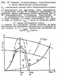 Рис. 16. Кривые составляющих сопротивления и тяги двигателей экраноплана