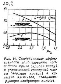 Рис. 16. Сопоставление эффективности использования подводного крыла