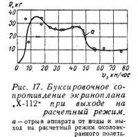 Рис. 17. Буксировочное сопротивление экраноплана X-112