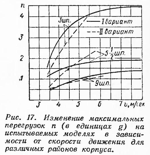 Рис. 17. Изменение максимальных перегрузок