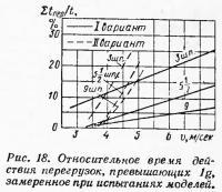 Рис. 18. Относительное время действия перегрузок