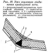 Рис. 19. Узел скулового соединения крейсерской яхты
