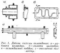 Рис. 1. Детали системы охлаждения