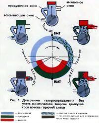 Рис. 1. Диаграмма газораспределения без учета кинетической энергии