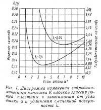 Рис. 1. Диаграмма изменения гидродинамического качества