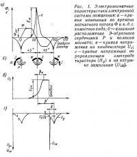 Рис. 1. Электромагнитные характеристики электронной системы зажигания