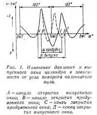 Рис. 1. Изменение давления и выпускного окна цилиндра