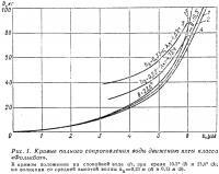 Рис. 1. Кривые полного сопротивления воды движению яхты класса «Фолькбот»