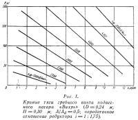 Рис. 1. Кривые тяги гребного винта мотора «Вихрь»