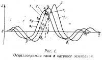 Рис. 1. Осциллограмма тока в катушке зажигания