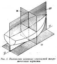 Рис. 1. Положение основных плоскостей теоретического чертежа