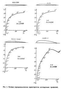 Рис. 1. Поляры аэродинамических характеристик