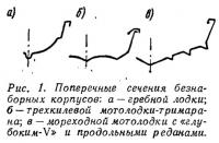 Рис. 1. Поперечные сечения безнаборных корпусов