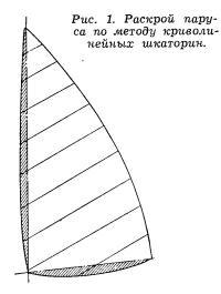 Рис. 1. Раскрой паруса по методу криволинейных шкаторин