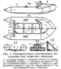 Рис. 1. Рекомендуемая конструкция мотолодки для тяжелых моторов