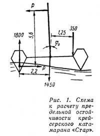 Рис. 1. Схема к расчету предельной остойчивости катамарана «Стар»