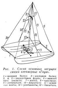 Рис. 1. Схема основных несущих связей катамарана «Гауя»