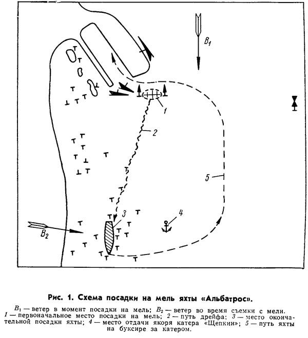 Схема посадки на мель яхты «