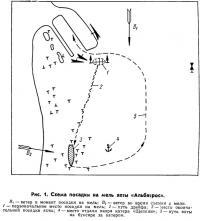 Рис. 1. Схема посадки на мель яхты «Альбатрос»