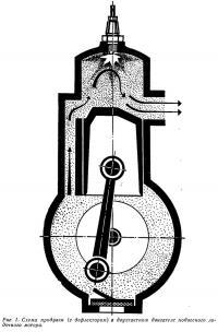 Рис. 1. Схема продувки в двухтактном двигателе