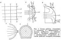 Рис. 1. Схема работы спинакера