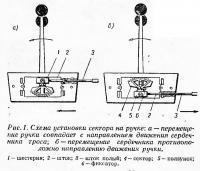Рис. 1 Схема упаковки сектора на ручке