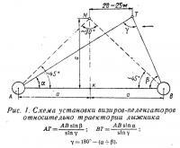 Рис. 1. Схема установки визиров-пеленгаторов относительно траектории лыжника