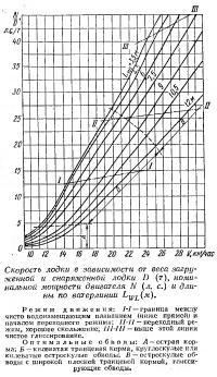Рис. 1. Скорость лодки в зависимости от веса