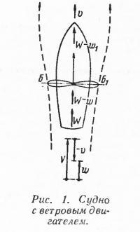 Рис. 1. Судно с ветровым двигателем
