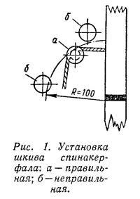 Рис. 1. Установка шкива спинакер-фала