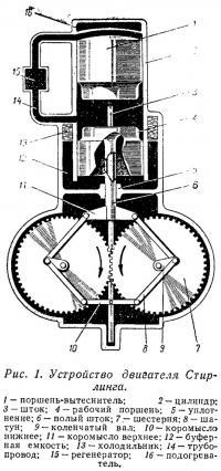 Рис. 1. Устройство двигателя Стирлинга
