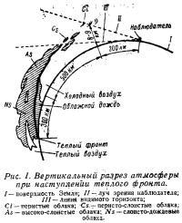 Рис. 1. Вертикальный разрез атмосферы при наступлении теплого фронта