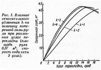Рис. 1. Влияние относительного удлинения