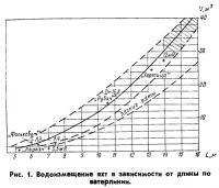 Рис. 1. Водоизмещение яхт в зависимости от длины