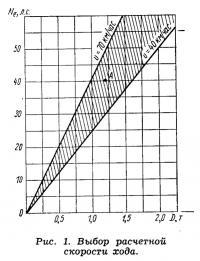 Рис. 1. Выбор расчетной скорости хода