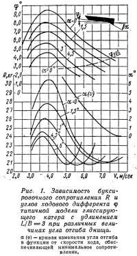 Рис. 1. Зависимость буксировочного сопротивления и углов ходового дифферента