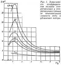 Рис. 1. Зависимость коэффициентов полного сопротивления