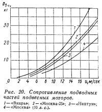 Рис. 20. Сопротивление подводных частей подвесных моторов